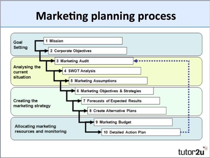 marketing-planning-process.jpg?mtime=20150418110013