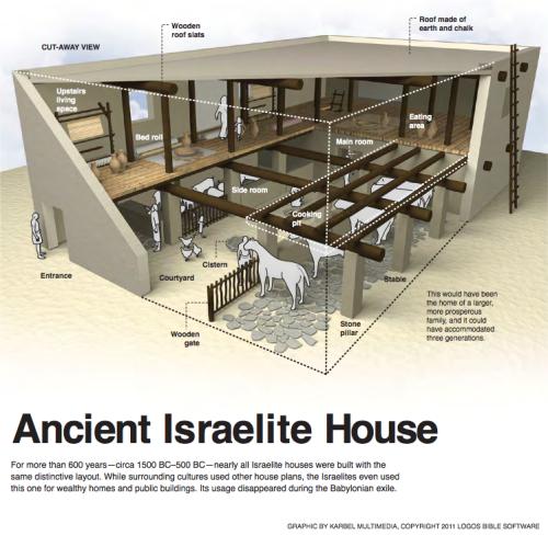 Resultado de imagen para Jew houses bc