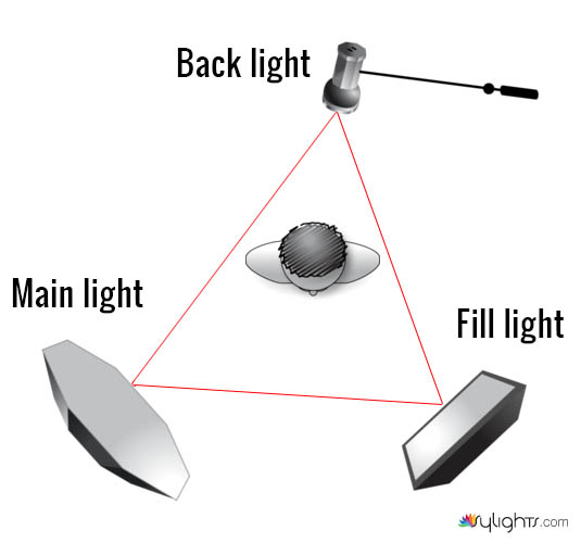 Learning Lighting For Video | From Stills to Motion