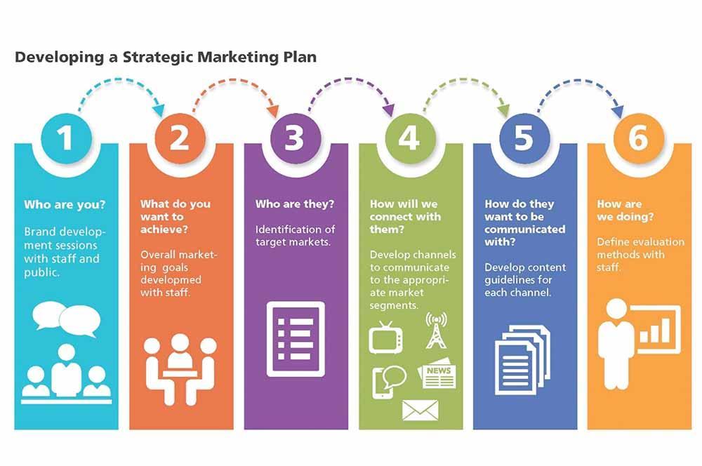 Resultado de imagen para marketing planning