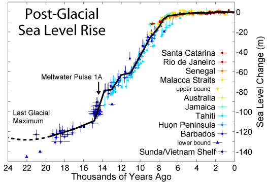 Post-Glacial_Sea_Level.png.e9587c67b7af826f7c4f9338a43cefc2.png