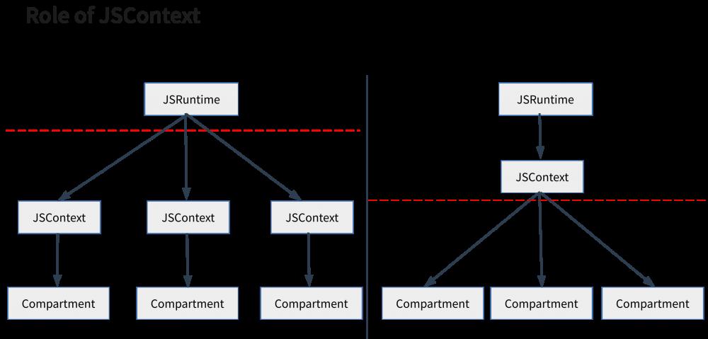 JSContext role changes