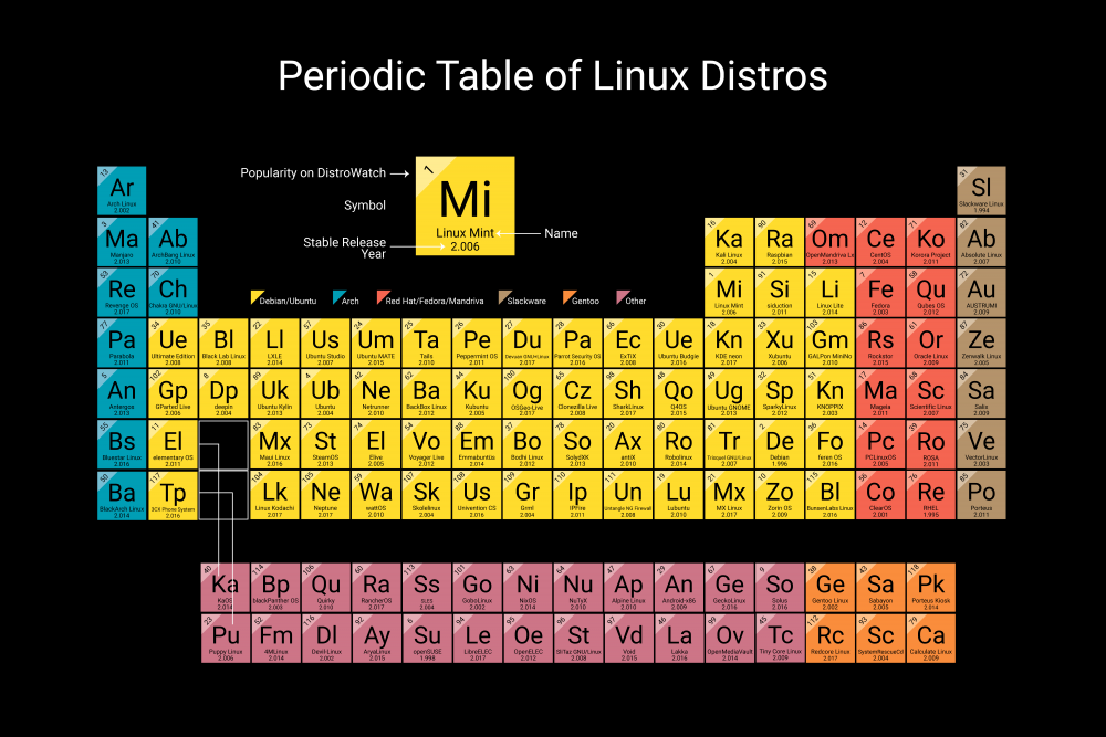 periodic-table-of-distro.png